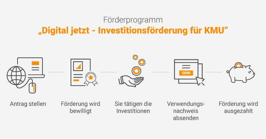 """DEUTSCHLAND: Mit eSquirrel digitalisieren und """"Digital Jetzt"""" Förderung bekommen"""